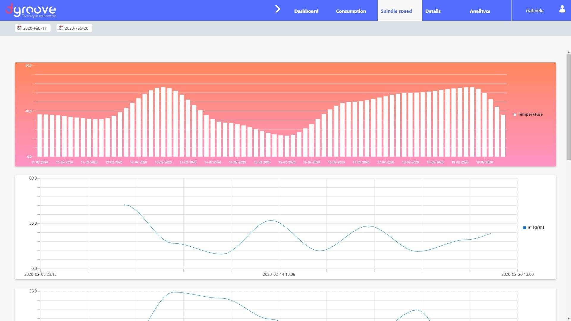 Analisi vibrazionale IOT manutenzione predittiva